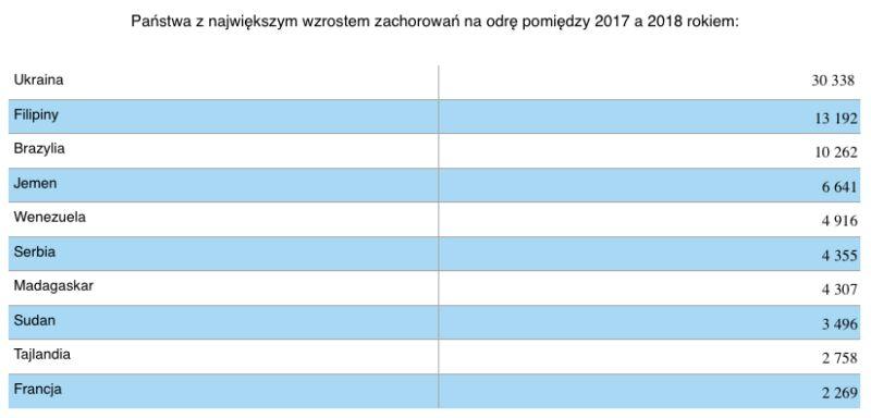 Państwa z największym wzrostem zachorowań na odrę pomiędzy 2017 a 2018 rokiem (tvnmeteo.pl za UNICEF)