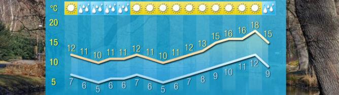 Pogoda na 16 dni: na horyzoncie 18 st. Celsjusza. Pierwszy tydzień marca będzie jednak chłodny