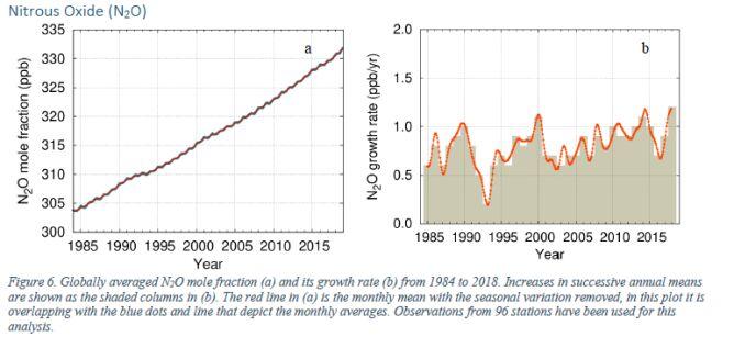 Zmiany w stężeniu podtlenku azotu w atmosferze na przełomie lat (WMO)