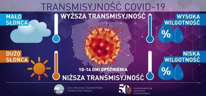 Wpływ pogody na transmisję SARS-CoV-2 w Polsce (IMGW-PIB i CMKP)