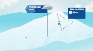 Warunki narciarskie w Polsce i Europie we wtorek
